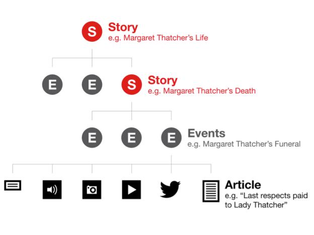 storyline data model